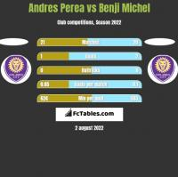Andres Perea vs Benji Michel h2h player stats