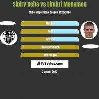 Sibiry Keita vs Dimitri Mohamed h2h player stats