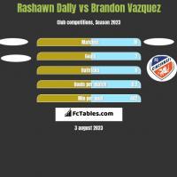 Rashawn Dally vs Brandon Vazquez h2h player stats