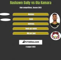 Rashawn Dally vs Ola Kamara h2h player stats