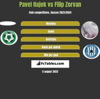 Pavel Hajek vs Filip Zorvan h2h player stats