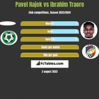 Pavel Hajek vs Ibrahim Traore h2h player stats
