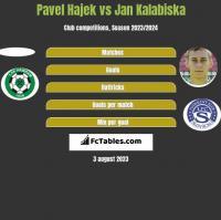 Pavel Hajek vs Jan Kalabiska h2h player stats