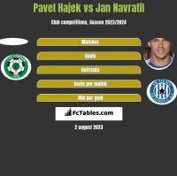 Pavel Hajek vs Jan Navratil h2h player stats