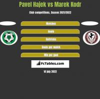 Pavel Hajek vs Marek Kodr h2h player stats