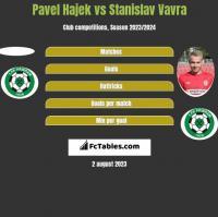 Pavel Hajek vs Stanislav Vavra h2h player stats