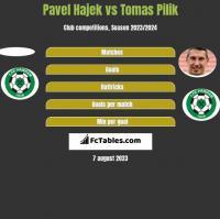 Pavel Hajek vs Tomas Pilik h2h player stats
