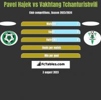 Pavel Hajek vs Vakhtang Tchanturishvili h2h player stats