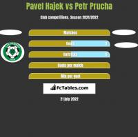 Pavel Hajek vs Petr Prucha h2h player stats