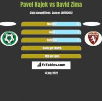 Pavel Hajek vs David Zima h2h player stats
