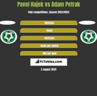 Pavel Hajek vs Adam Petrak h2h player stats