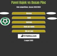Pavel Hajek vs Dusan Pinc h2h player stats