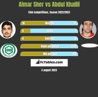 Aimar Sher vs Abdul Khalili h2h player stats