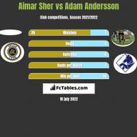 Aimar Sher vs Adam Andersson h2h player stats