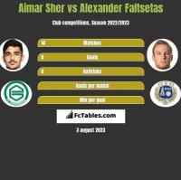Aimar Sher vs Alexander Faltsetas h2h player stats