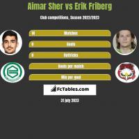 Aimar Sher vs Erik Friberg h2h player stats