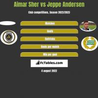 Aimar Sher vs Jeppe Andersen h2h player stats