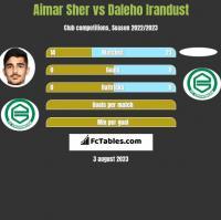 Aimar Sher vs Daleho Irandust h2h player stats