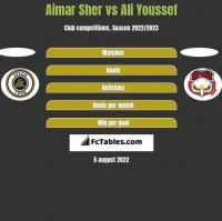 Aimar Sher vs Ali Youssef h2h player stats