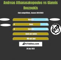 Andreas Athanasakopoulos vs Giannis Bouzoukis h2h player stats