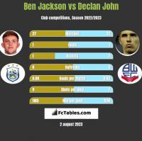 Ben Jackson vs Declan John h2h player stats