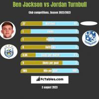 Ben Jackson vs Jordan Turnbull h2h player stats