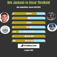 Ben Jackson vs Oscar Threlkeld h2h player stats