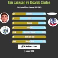 Ben Jackson vs Ricardo Santos h2h player stats