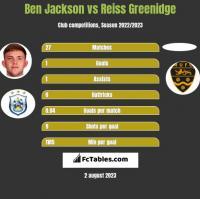 Ben Jackson vs Reiss Greenidge h2h player stats