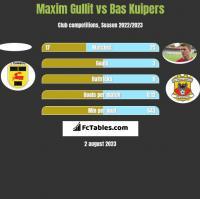 Maxim Gullit vs Bas Kuipers h2h player stats