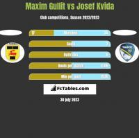 Maxim Gullit vs Josef Kvida h2h player stats