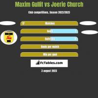Maxim Gullit vs Joerie Church h2h player stats