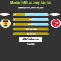 Maxim Gullit vs Joey Jacobs h2h player stats