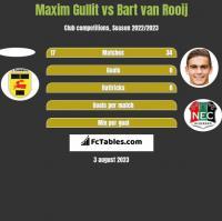 Maxim Gullit vs Bart van Rooij h2h player stats