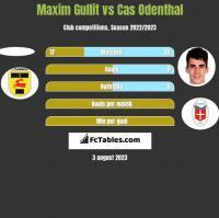 Maxim Gullit vs Cas Odenthal h2h player stats