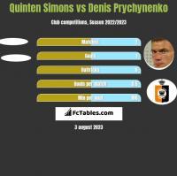 Quinten Simons vs Denis Prychynenko h2h player stats