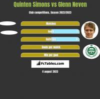 Quinten Simons vs Glenn Neven h2h player stats