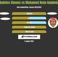 Quinten Simons vs Mohamed Reda Halaimia h2h player stats