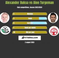Alexander Buksa vs Alon Turgeman h2h player stats