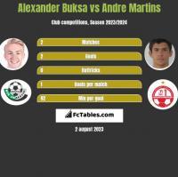 Alexander Buksa vs Andre Martins h2h player stats