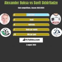 Alexander Buksa vs Davit Skhirtladze h2h player stats
