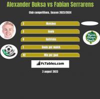 Alexander Buksa vs Fabian Serrarens h2h player stats