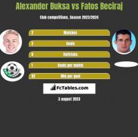 Alexander Buksa vs Fatos Beciraj h2h player stats