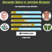 Alexander Buksa vs Jaroslaw Niezgoda h2h player stats
