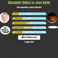 Alexander Buksa vs Jose Kante h2h player stats