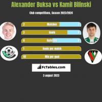 Alexander Buksa vs Kamil Bilinski h2h player stats