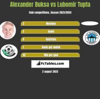 Alexander Buksa vs Lubomir Tupta h2h player stats