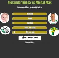 Alexander Buksa vs Michal Mak h2h player stats