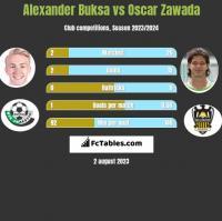Alexander Buksa vs Oscar Zawada h2h player stats