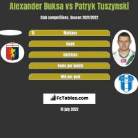 Alexander Buksa vs Patryk Tuszynski h2h player stats